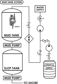 mud-tank-cleaning-system-configuration